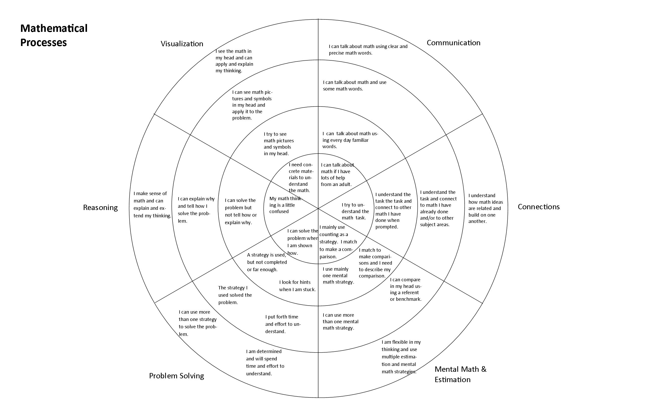 Respectful, Transparent Assessment With a Focus on Growth