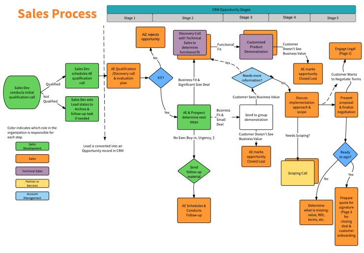 Generic Sales Process