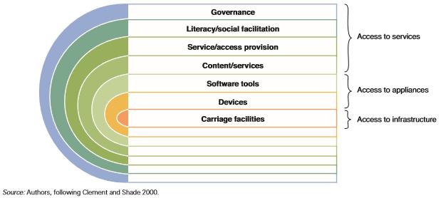 Akses Terhadap Infrastruktur, Perangkat, Layanan dan Access Rainbow Framework