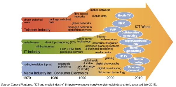 Konvergensi Telekomunikasi, IT, dan Industri media