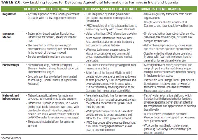 Tabel faktor kunci pemberdaya untuk penyampaian informasi pertanian kepada para petani di India dan Uganda