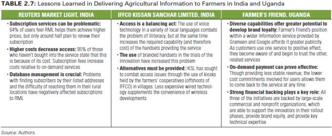 Tabel pelajaran yang didapat dalam menyampaikan informasi pertanian kepada petani di India dan Uganda