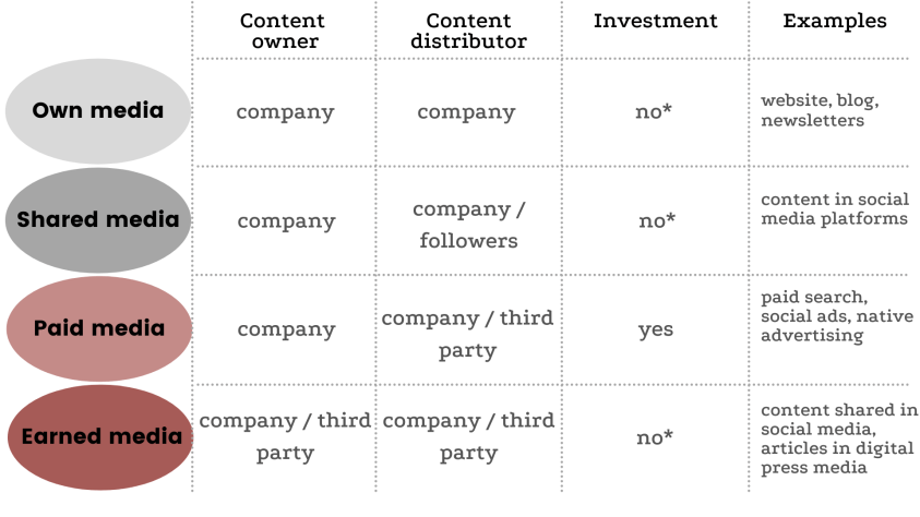 Media channels types to influence B2B customers