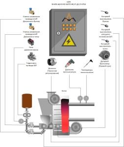 Автоматизация угольной котельной (п.г.т. Ксеньевка)