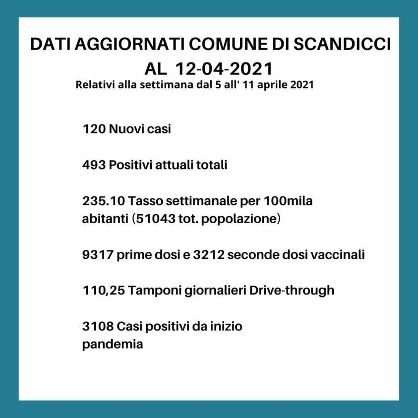 Covid dati Scandicci 12.4.21