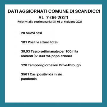 Covid Scandicci 7.6.21