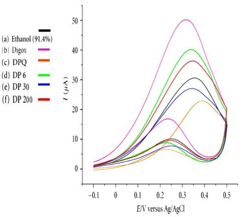 composite from Figure 3 from J Anal Methods Chem. 2012; 2012: 109058