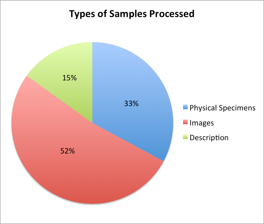 5-Types of Samples-2016