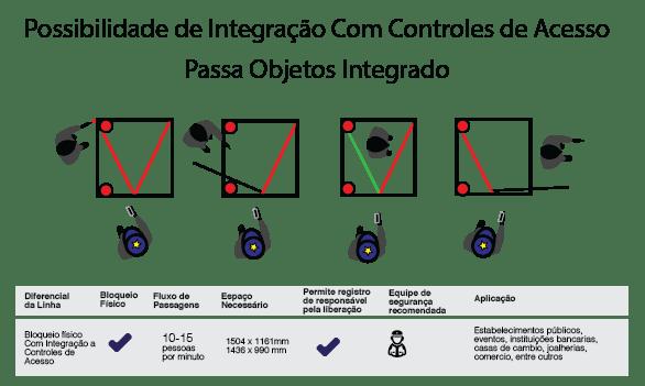 detector de metais eclusa inter travamento