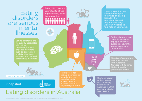 Eating-Disorders-in-Australia-A3