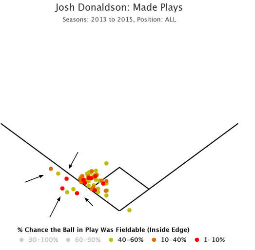 A History of Josh Donaldson in Foul Territory