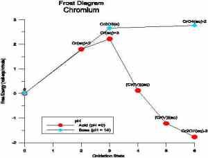 Chromium Frost Diagram