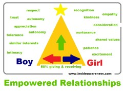 Empowered Relationships 1