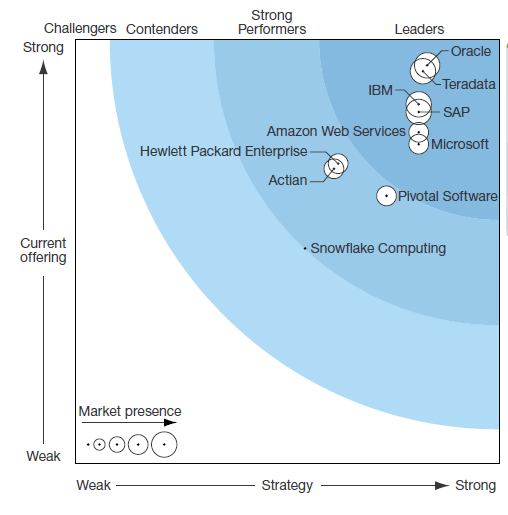 Database Security Forrester
