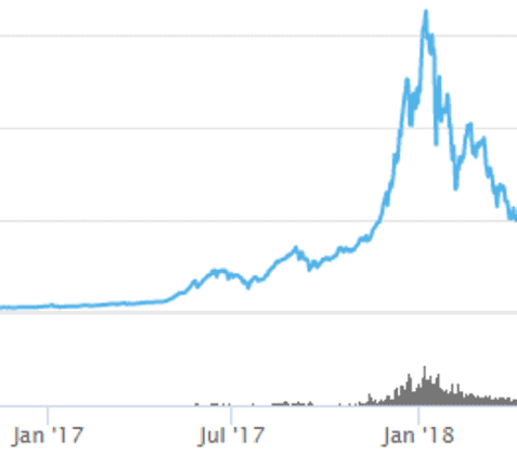 Comparing the cryptocurrency bull market and the dot-com bubble