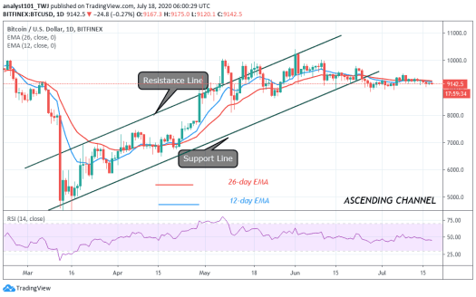 Bitcoin Price Prediction: BTC/USD Begins Holding Bottoms ...