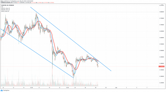 5 best cryptocurrencies to buy Stellar (XLM) price chart