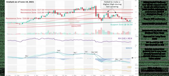 RUNE Price Analysis 15 June