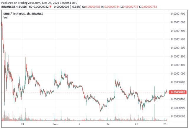 Shiba Inu Price Analysis 28 June