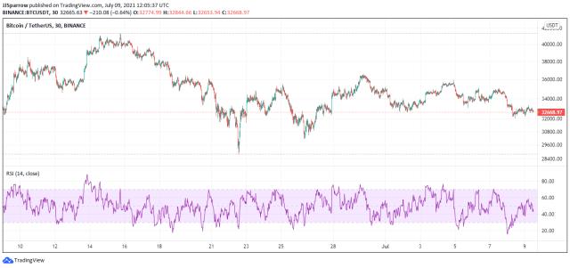 Bitcoin price charts July 9