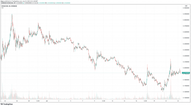 Dogecoin (DOGE) price chart - Top 5 Cryptocurrency To Buy For Weekend Rally.