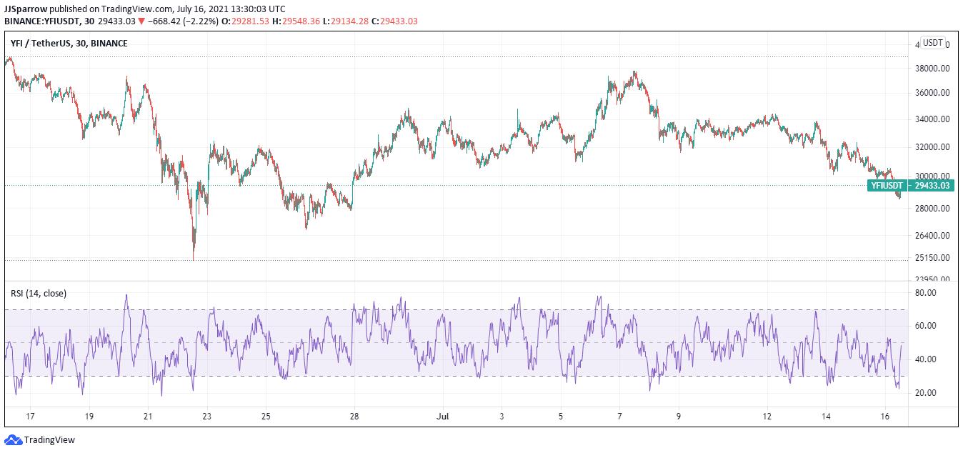 YFI price charts July 16