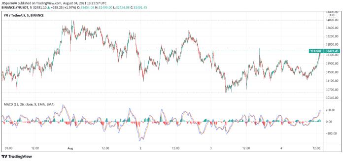 YFI price charts August 4