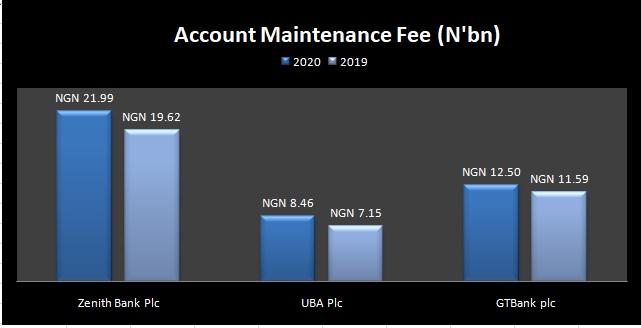 Zenith, GTBank, UBA Earn N42.95bn From Maintaining Customers' Accounts.