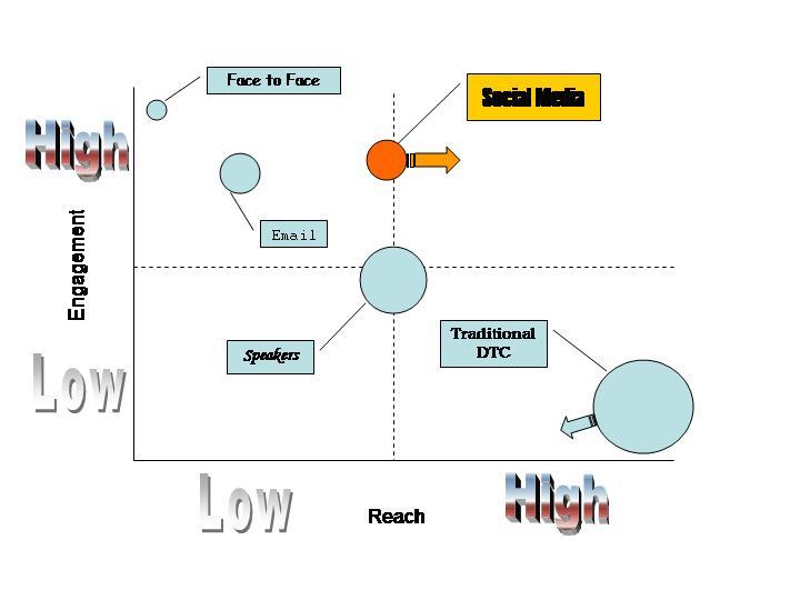 Socialmedia_chart_1