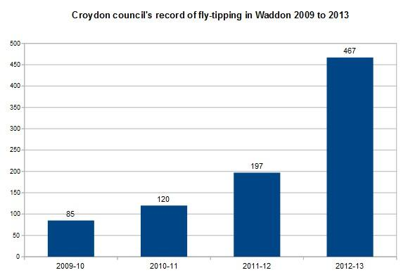 Waddon fly-tipping