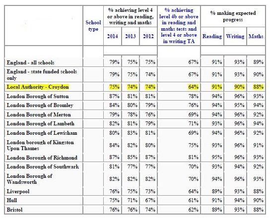 Primary schools performance tables 2014