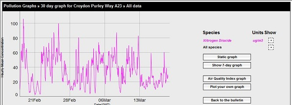 Purley Way air quality graph Feb-Mar 2016