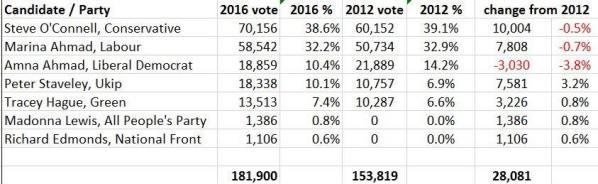 Vote breakdown Croydon and Sutton 2016