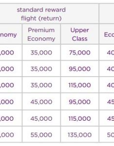 These mileage requirements should look familiar as they are identical to the virgin atlantic reward chart also flying club closes delta airlines loophole with new rh insideflyer