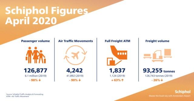 Vervoerscijfers Schiphol april 2020 (Bron: Schiphol)
