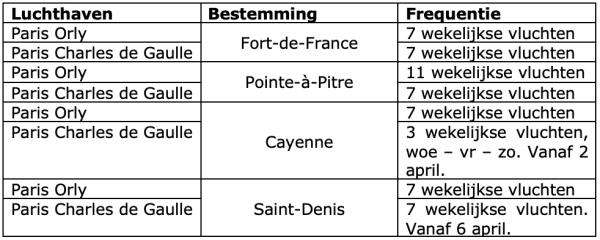 Air France in de zomer vaker naar Frans Caribisch gebied