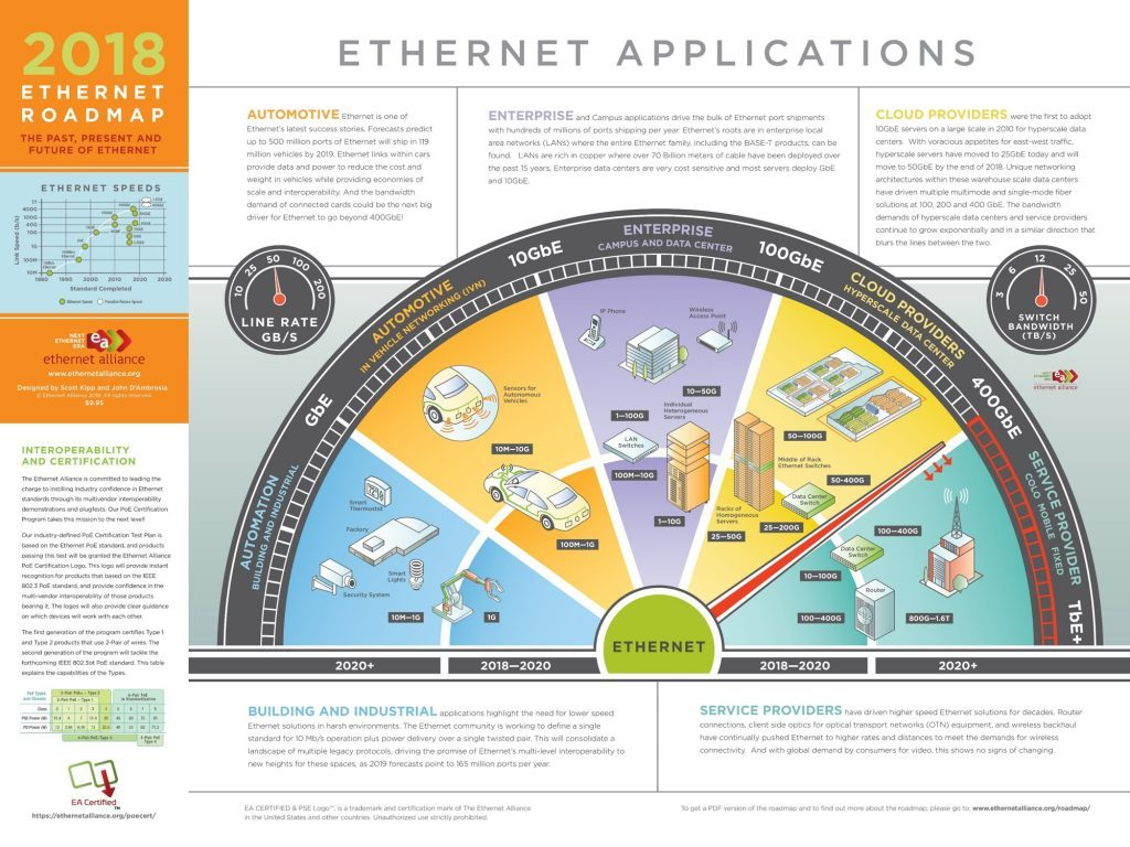 New Ethernet Roadmap Looks To Future Speeds Of 1 6