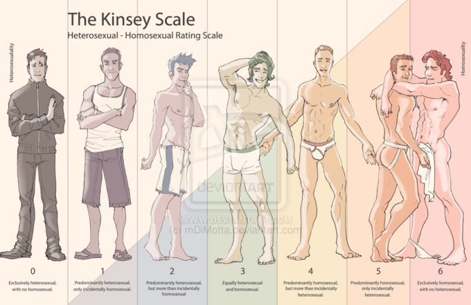kinsey_scale_by_mdimotta-d5h855c