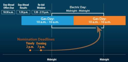 FERC-NOPR-Gas-Electric-Timing-Graphic_proposed-structure