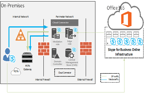 hybrid network topology diagram wiring three way switch 3 cloud connector hardware requirements | insidemstech