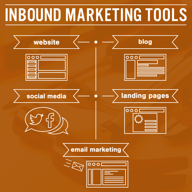 tools of Inbound Marketing