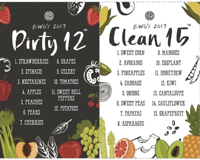 Image result for ewg dirty dozen 2017