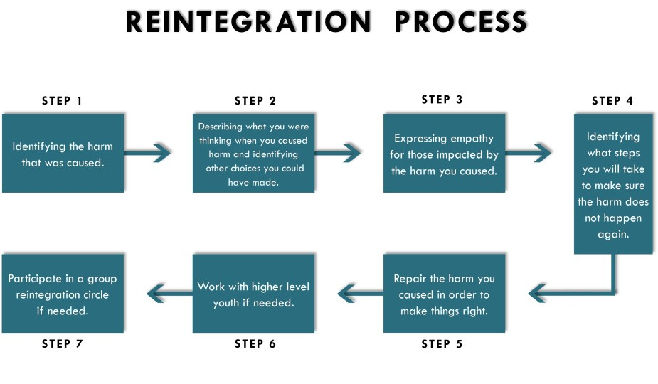 Youth Isolation Process