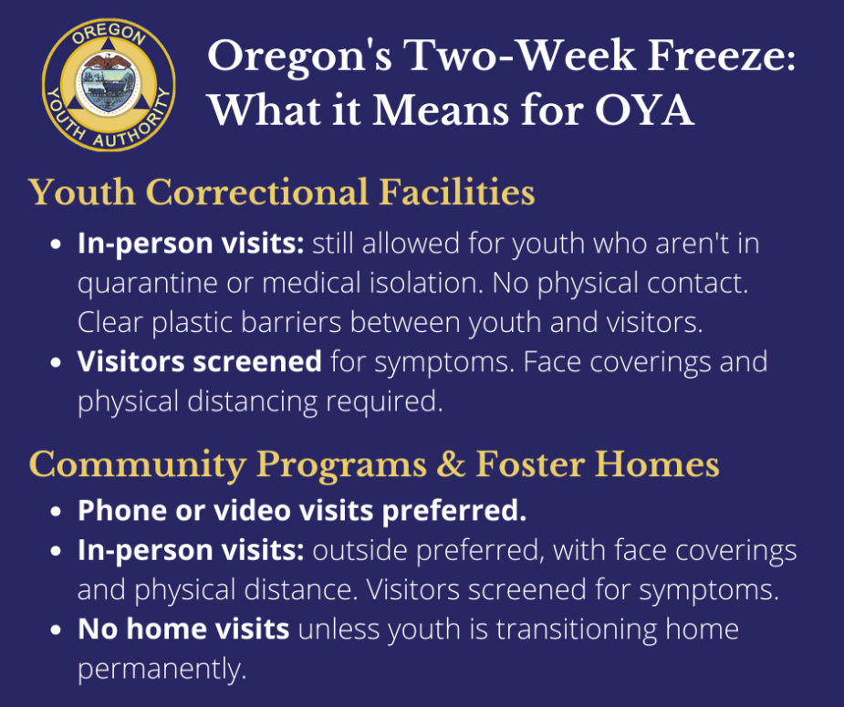 Oregon's Two-Week Freeze: What it Means for OYA Youth Correctional Facilities - In-person visits: still allowed for youth who aren't in quarantine or medical isolation. Clear plastic barriers between youth and visitors. - Visitors screened for symptoms. Face coverings and physical distancing required. Community Programs & Foster Homes - Phone or video visits preferred. - In-person visits: outside preferred, with face coverings and physical distance. Visitors screened for symptoms.  - No home visits unless youth is transitioning home permanently.