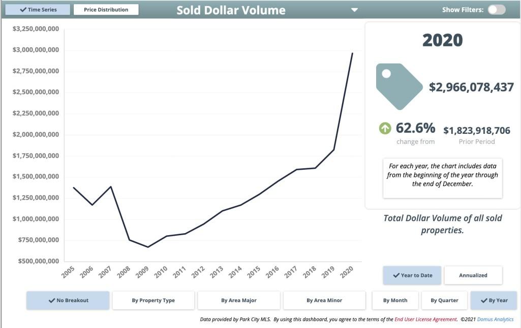 Sold Dollar Volume Park City Real Estate 2020
