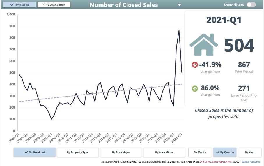 Number of Closed Sales Q1 2021
