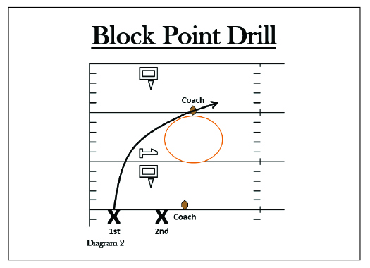 How To Implement Important Fundamentals of Punt Return