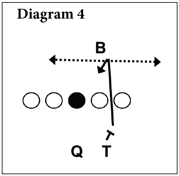 Simplicity In The Vertical Passing Game