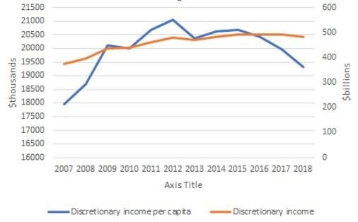 Discretionary-spend-graph-2