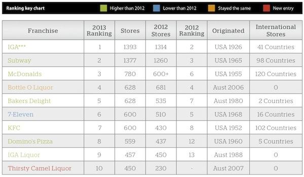 Top 50 franchises IRM1